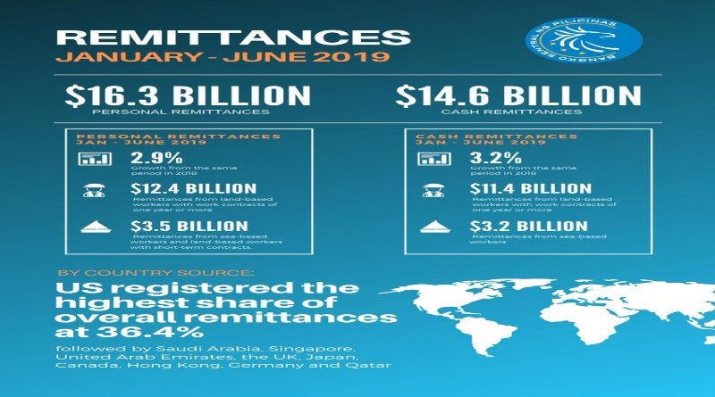 Personal Remittances Reach $16.3B in First Half of 2019